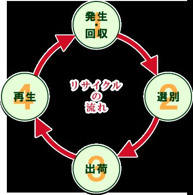 成合株式会社~会社紹介・リサイクルの流れ~